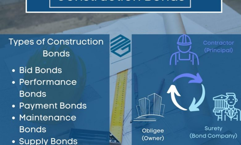 Photo of What Are Surety Bonds, And How Exactly Do They Work?